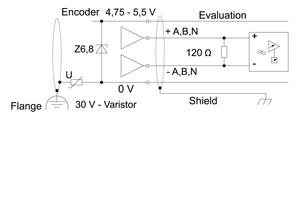 blind encoder und class 1